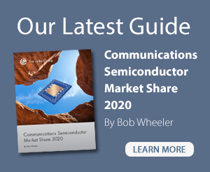 Communications Semiconductor Market Share 2020
